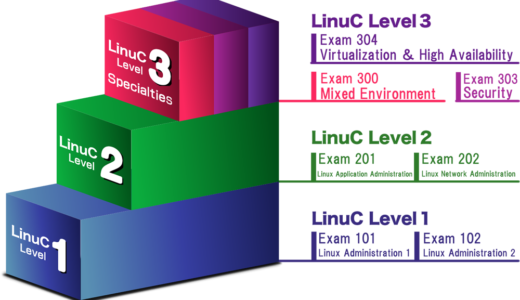 LPI-Japan、世界標準の技術力を認定するLinux技術者認定「LinuC」Ver.10.0英語版をリリース